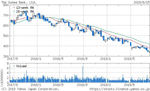 株価 2年チャート 推移