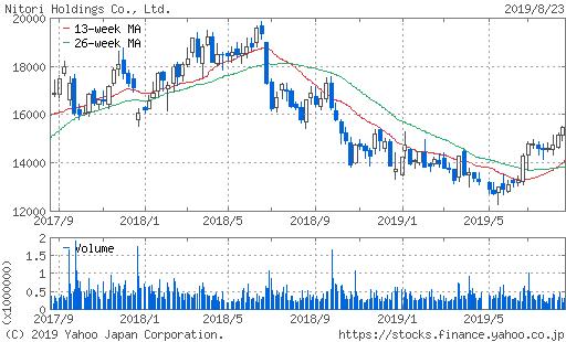 ニトリ 2年 株価 チャート