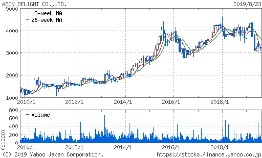 イオンディライト 株価 10年チャート