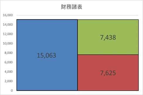 早稲田アカデミー 財務情報