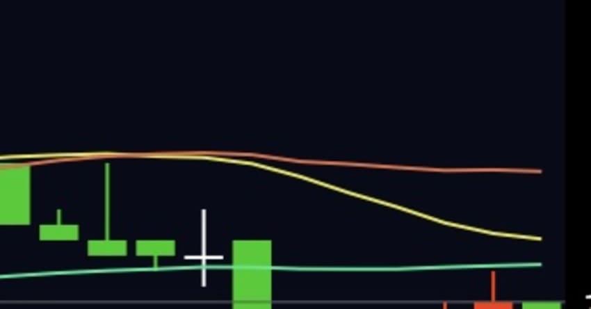 移動平均線 拡大