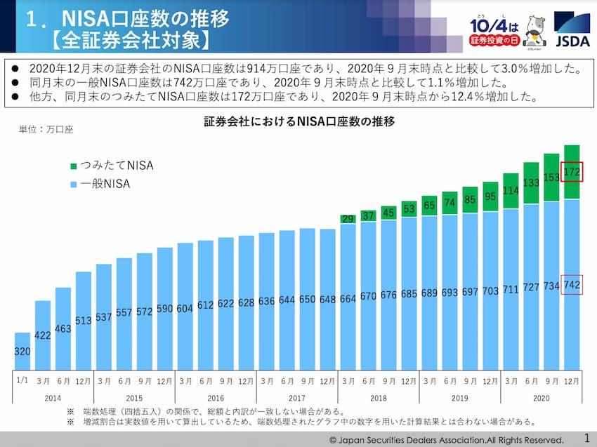 NISAの口座数 グラフ